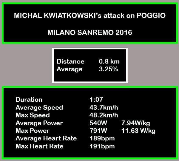 Средняя мощность в 8 Вт/кг после почти 300 км. гонки